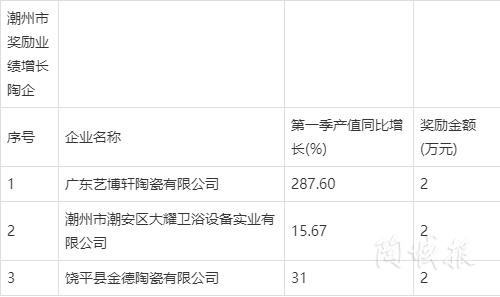 """广东多份名单发布,新明珠、蒙娜丽莎、东鹏、鹰牌等71家陶企成""""主角"""""""