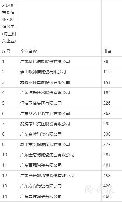 广东制造500强!蒙娜丽莎、欧神诺、科达、金意陶等14家企业上榜
