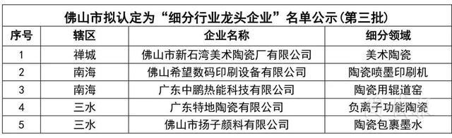 佛山细分行业龙头企业公布!简一、德力泰等6家陶企上榜【附名单】